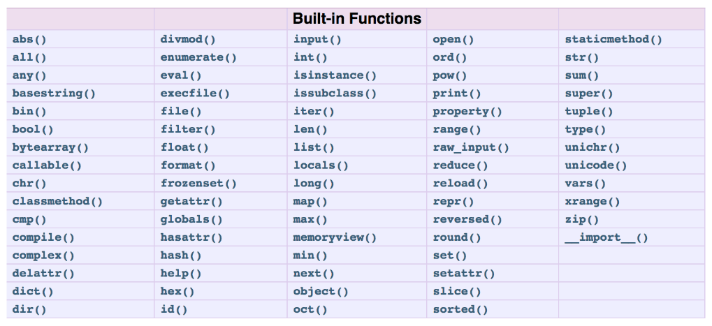 Built-In Functions and Libraries🤨